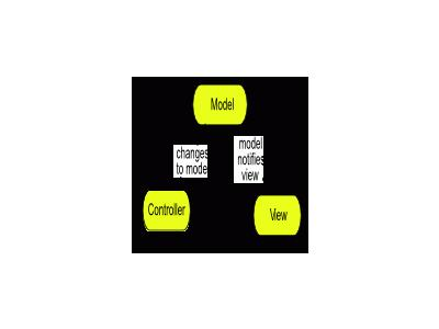 Model View Controller Ia 01 Special